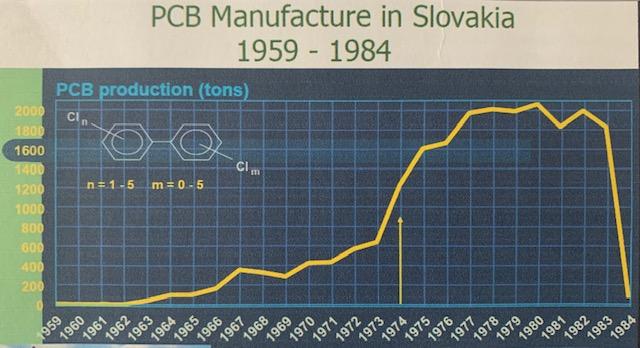 Graf objemu produkcie PCB látok na Slovensku v období 1959-1984.